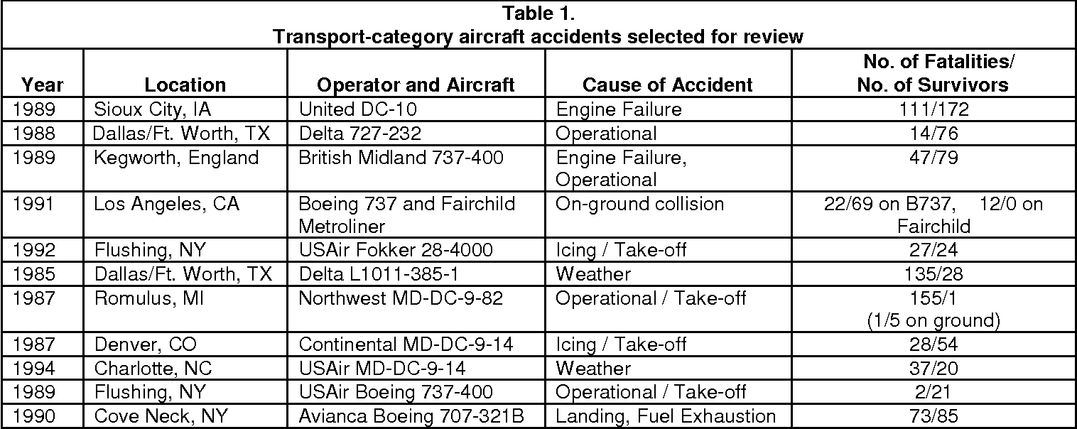 PDF] Recommendations for Injury Prevention in Transport Aviation