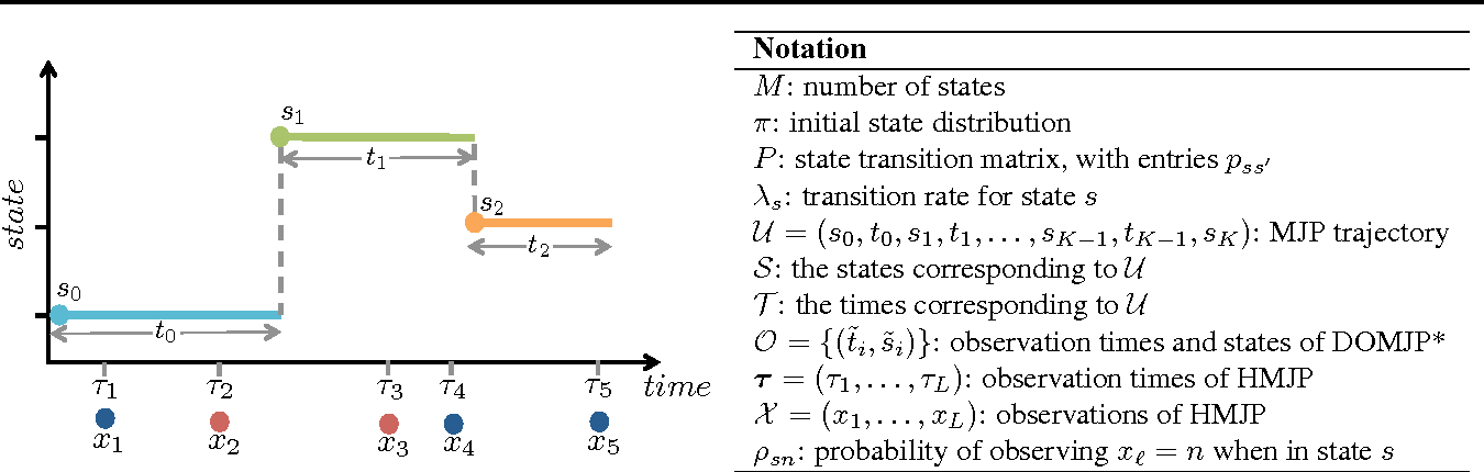 Figure 1 for JUMP-Means: Small-Variance Asymptotics for Markov Jump Processes