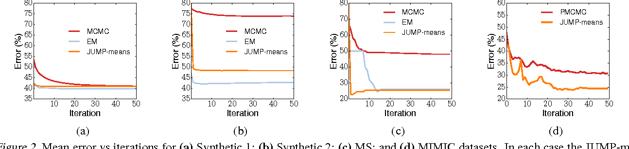 Figure 3 for JUMP-Means: Small-Variance Asymptotics for Markov Jump Processes