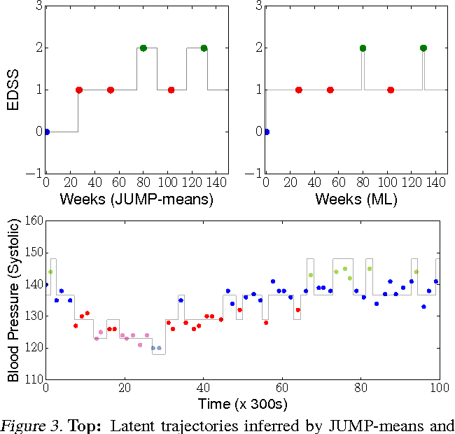 Figure 4 for JUMP-Means: Small-Variance Asymptotics for Markov Jump Processes