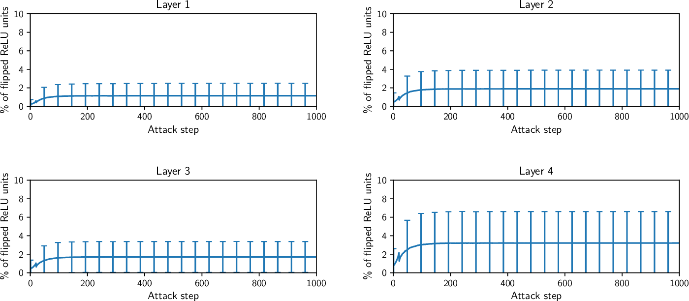 Figure 2 for Toward Robust Neural Networks via Sparsification