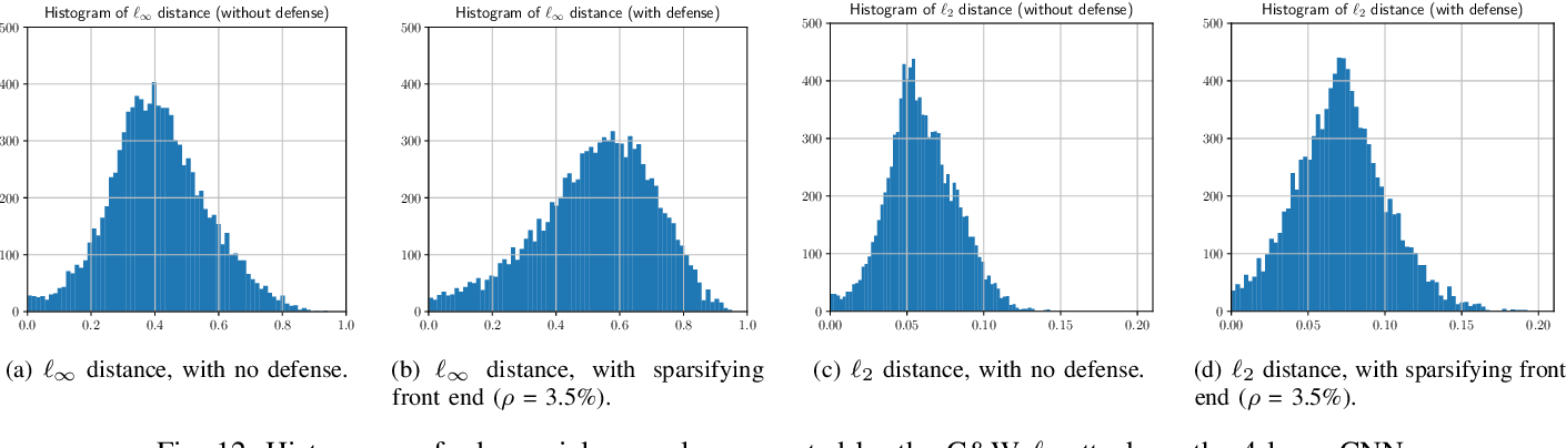 Figure 4 for Toward Robust Neural Networks via Sparsification