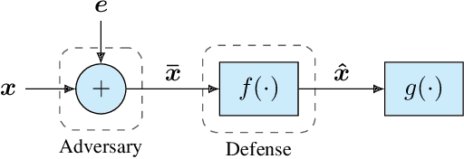 Figure 1 for Toward Robust Neural Networks via Sparsification