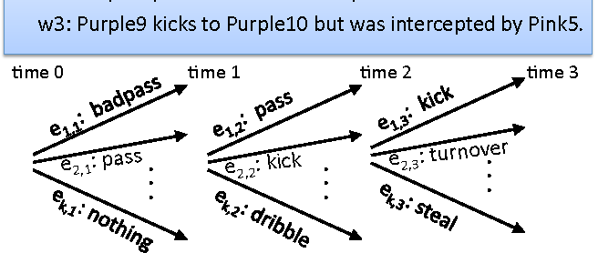 Figure 1 for Reasoning about RoboCup Soccer Narratives