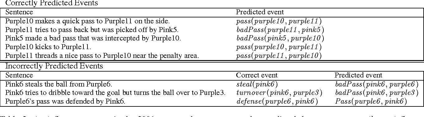 Figure 4 for Reasoning about RoboCup Soccer Narratives