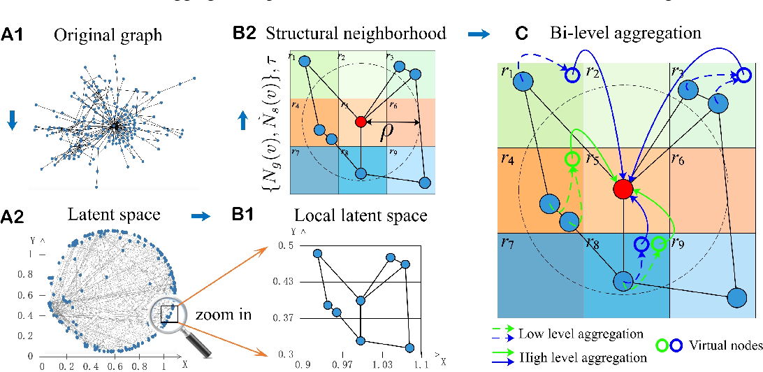 Figure 1 for Geom-GCN: Geometric Graph Convolutional Networks