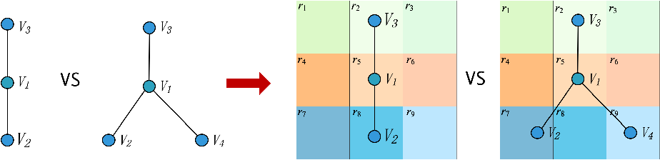 Figure 2 for Geom-GCN: Geometric Graph Convolutional Networks