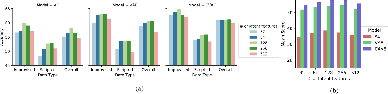 Figure 3 for Variational Autoencoders for Learning Latent Representations of Speech Emotion: A Preliminary Study
