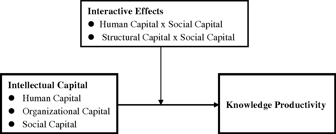 Figure 1 from Intellectual capital and knowledge productivity: the