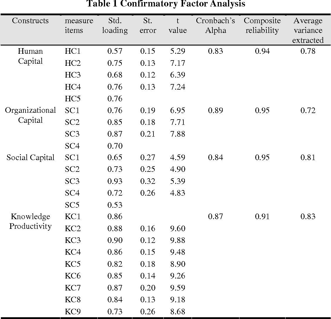PDF] Intellectual capital and knowledge productivity: the Taiwan