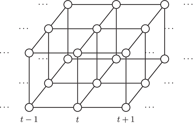 Figure 1 for High-dimensional Filtering using Nested Sequential Monte Carlo