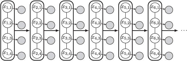 Figure 2 for High-dimensional Filtering using Nested Sequential Monte Carlo