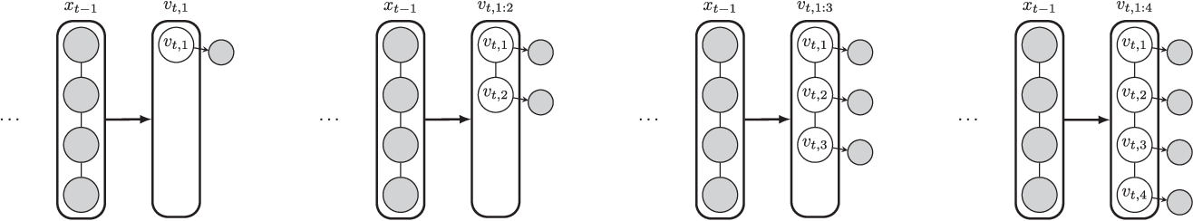 Figure 3 for High-dimensional Filtering using Nested Sequential Monte Carlo