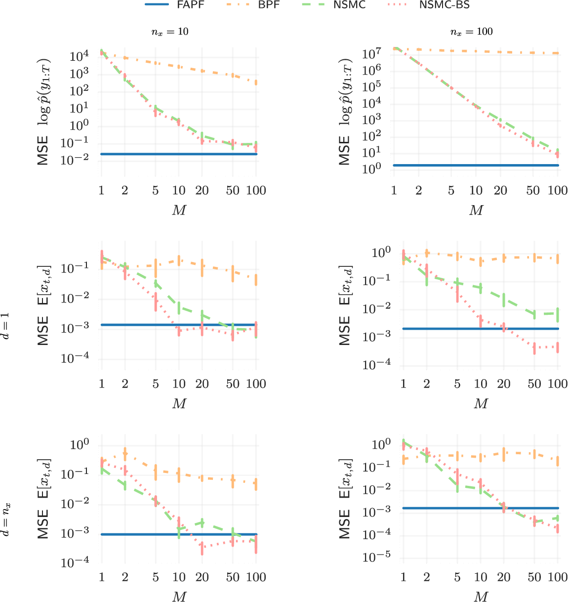 Figure 4 for High-dimensional Filtering using Nested Sequential Monte Carlo