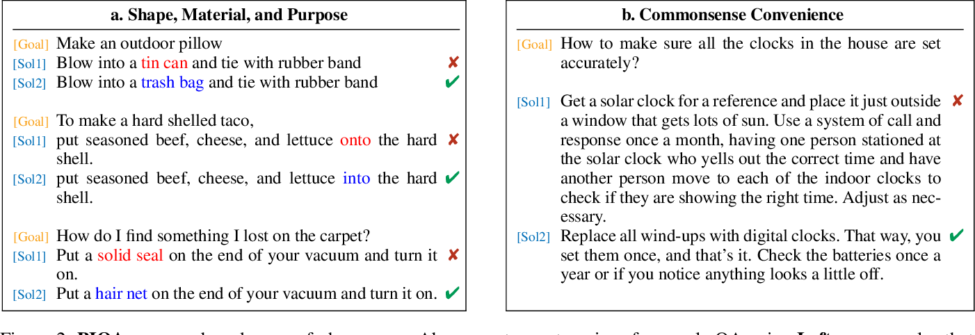 Figure 3 for PIQA: Reasoning about Physical Commonsense in Natural Language