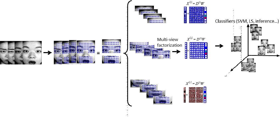 Figure 1 for Multi-view Face Analysis Based on Gabor Features