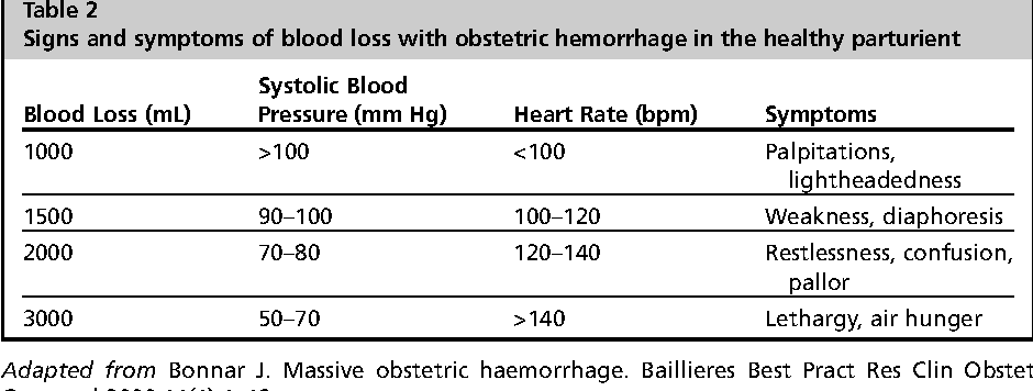 Table 2 Signs and symptoms of blood loss with obstetric hemorrhage in the healthy parturient