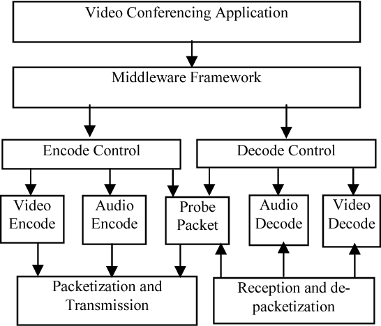 Figure 1 from adaptive rate control for h264 based video figure 1 asfbconference2016 Choice Image