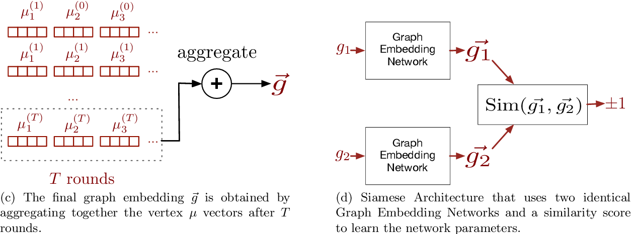 Figure 4 for Unsupervised Features Extraction for Binary Similarity Using Graph Embedding Neural Networks