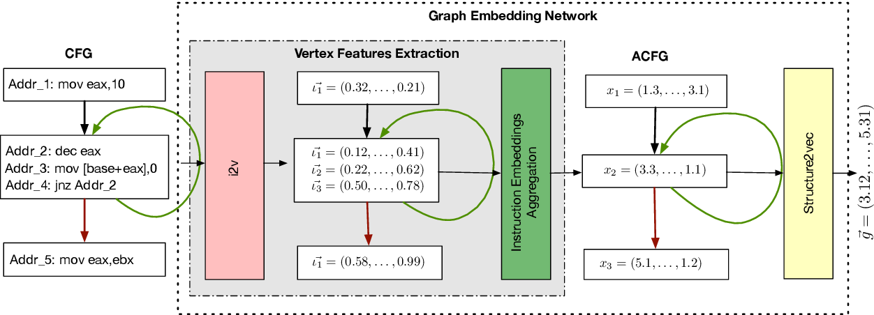 Figure 2 for Unsupervised Features Extraction for Binary Similarity Using Graph Embedding Neural Networks