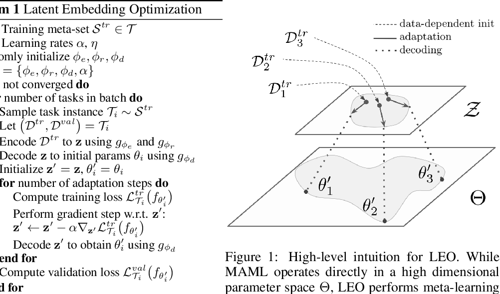 Figure 1 for Meta-Learning with Latent Embedding Optimization