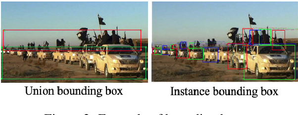 Figure 3 for Cross-media Structured Common Space for Multimedia Event Extraction