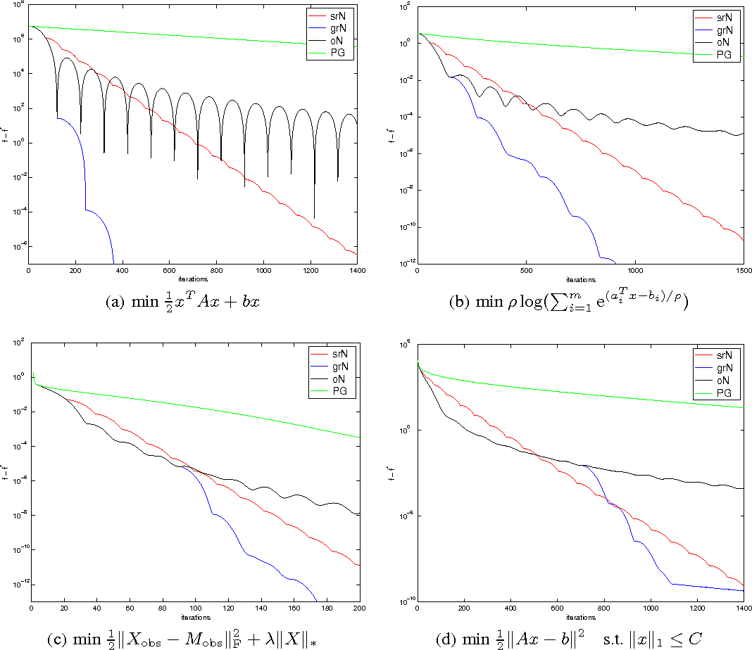Figure 1 for A Differential Equation for Modeling Nesterov's Accelerated Gradient Method: Theory and Insights