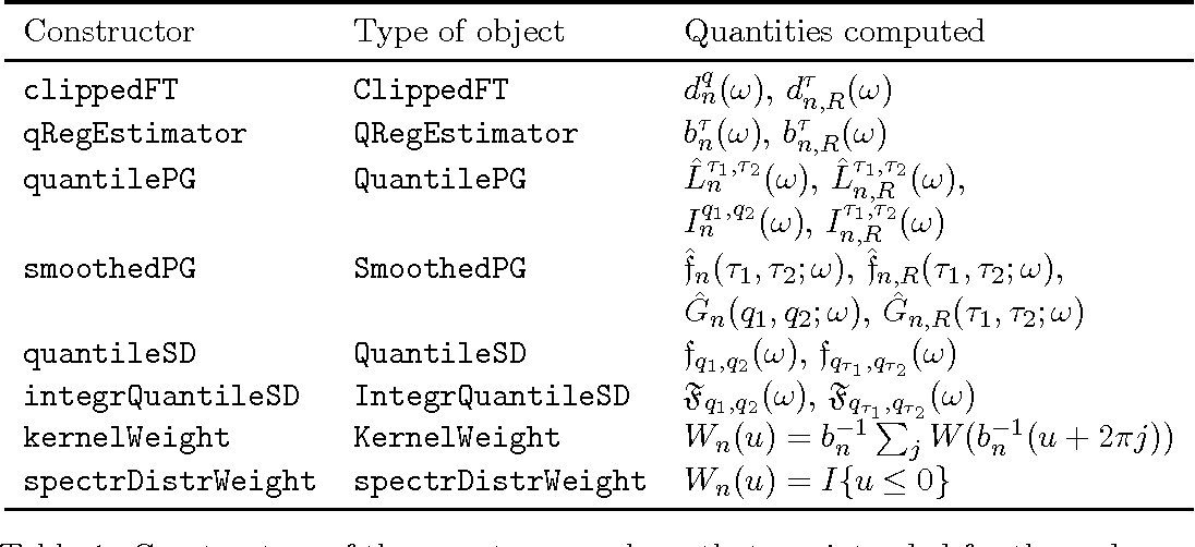 Quantile-based spectral analysis in an object-oriented framework and