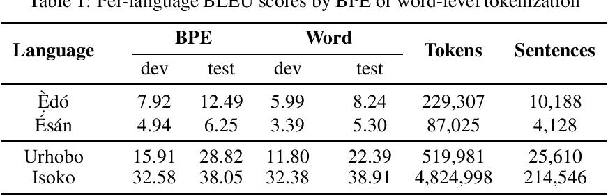 Figure 1 for Towards Neural Machine Translation for Edoid Languages