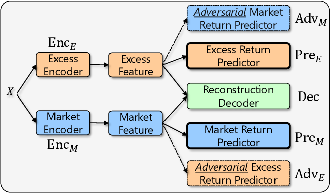 Figure 1 for ADD: Augmented Disentanglement Distillation Framework for Improving Stock Trend Forecasting