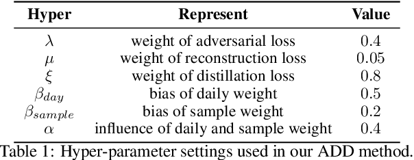Figure 2 for ADD: Augmented Disentanglement Distillation Framework for Improving Stock Trend Forecasting