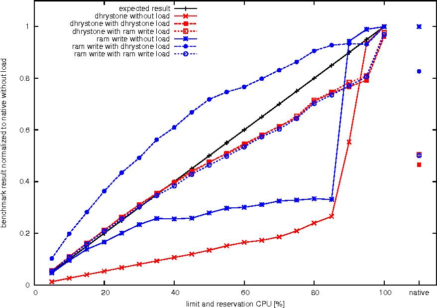 Figure 3 from Experimental verification of Hyper-V performance