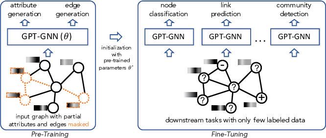 Figure 1 for GPT-GNN: Generative Pre-Training of Graph Neural Networks