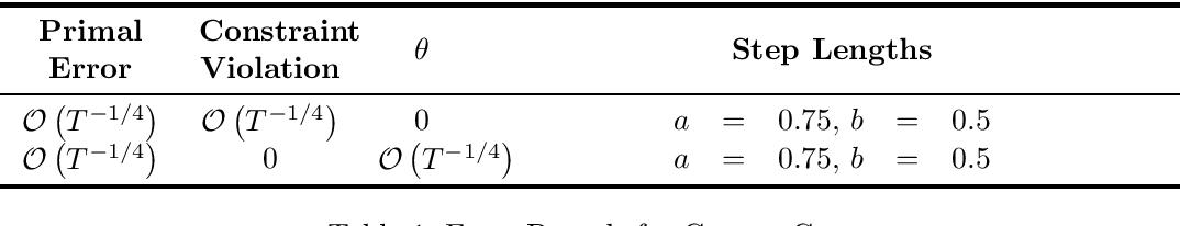 Figure 1 for Stochastic Compositional Gradient Descent under Compositional constraints