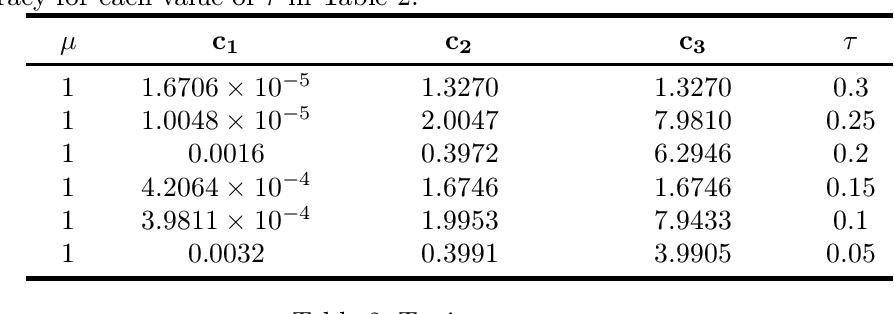 Figure 3 for Stochastic Compositional Gradient Descent under Compositional constraints