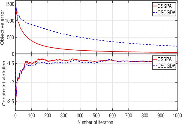 Figure 4 for Stochastic Compositional Gradient Descent under Compositional constraints