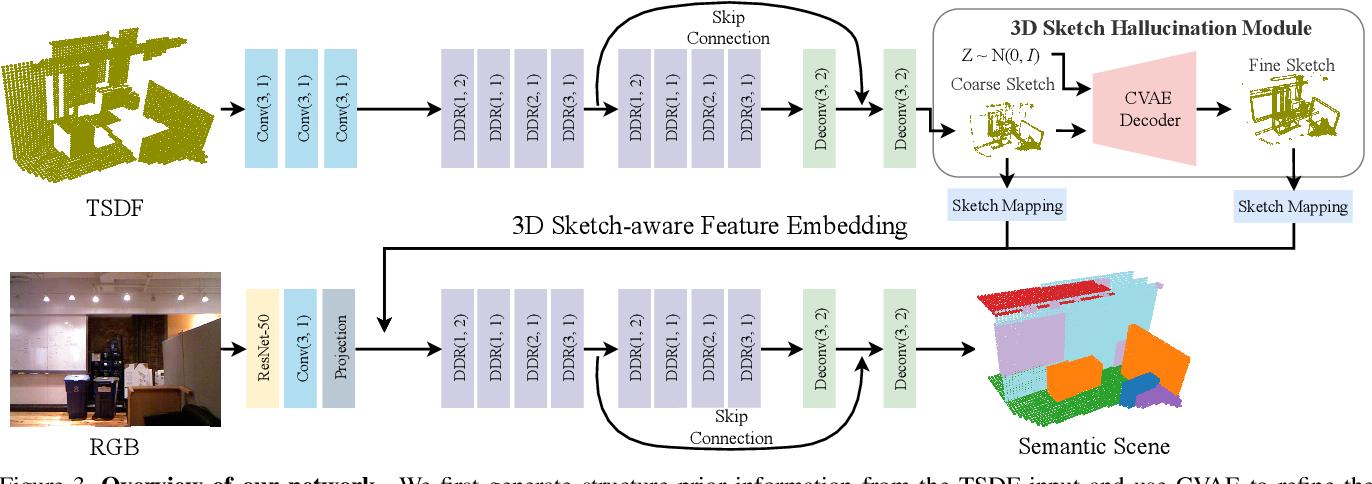 Figure 4 for 3D Sketch-aware Semantic Scene Completion via Semi-supervised Structure Prior