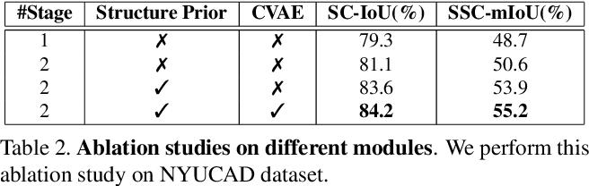 Figure 3 for 3D Sketch-aware Semantic Scene Completion via Semi-supervised Structure Prior