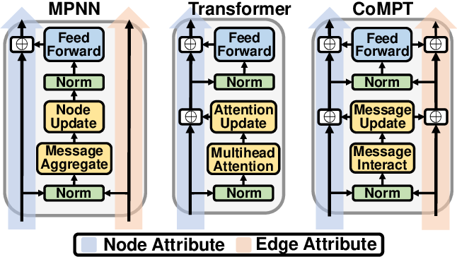Figure 1 for Learning Attributed Graph Representations with Communicative Message Passing Transformer