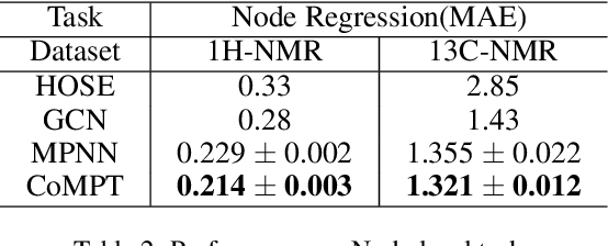 Figure 3 for Learning Attributed Graph Representations with Communicative Message Passing Transformer