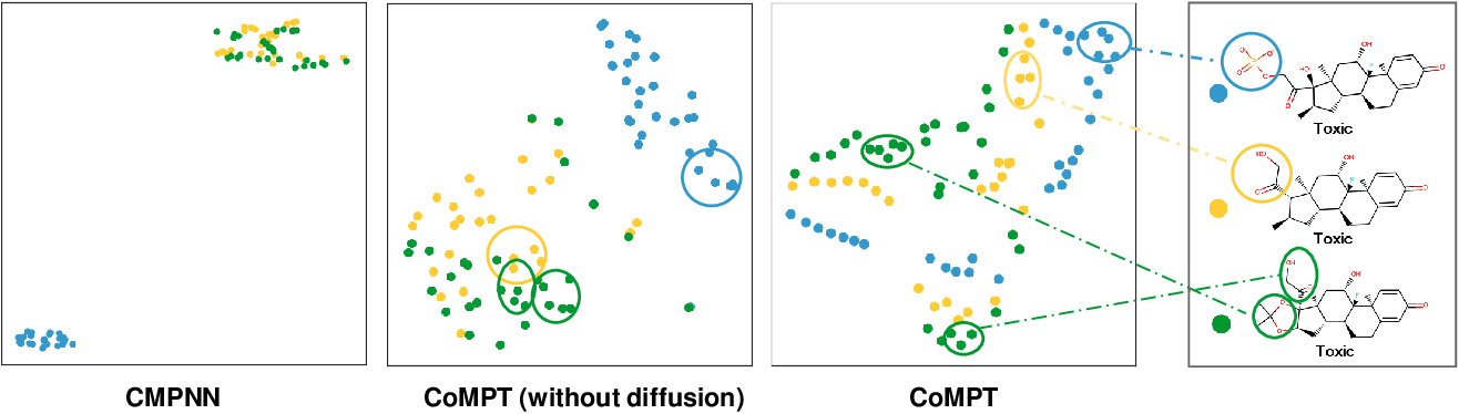 Figure 4 for Learning Attributed Graph Representations with Communicative Message Passing Transformer
