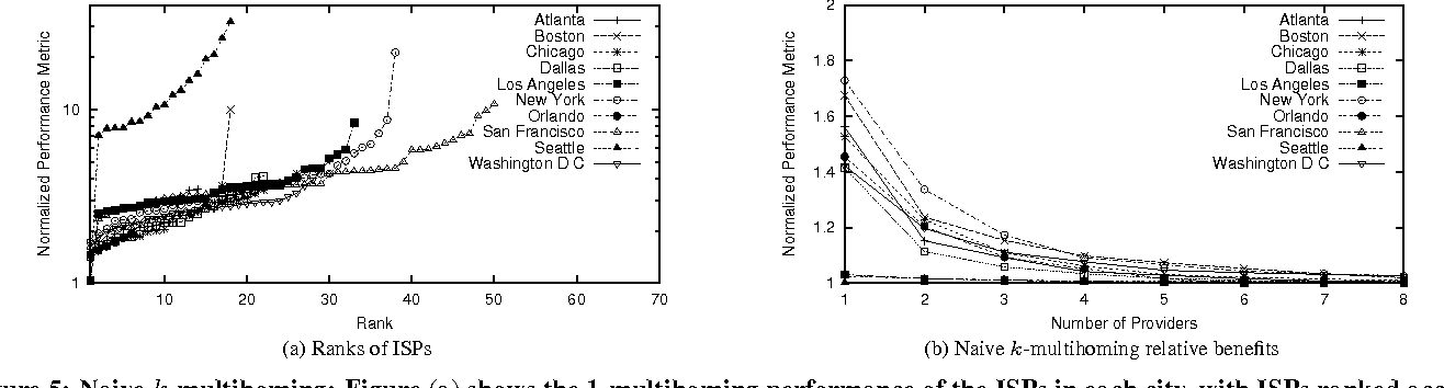 Figure 5: Naive k-multihoming: Figure (a) shows the 1-multihoming performance of the ISPs in each city, with ISPs ranked according to their performance. Figure (b) shows the diminishing returns from k-multihoming in each city.