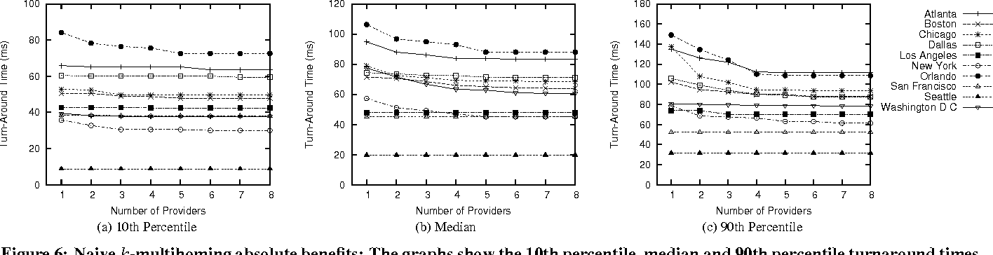 Figure 6: Naive k-multihoming absolute benefits: The graphs show the 10th percentile, median and 90th percentile turnaround times for k-multihoming solutions. Note that the y-axes are on different scales.