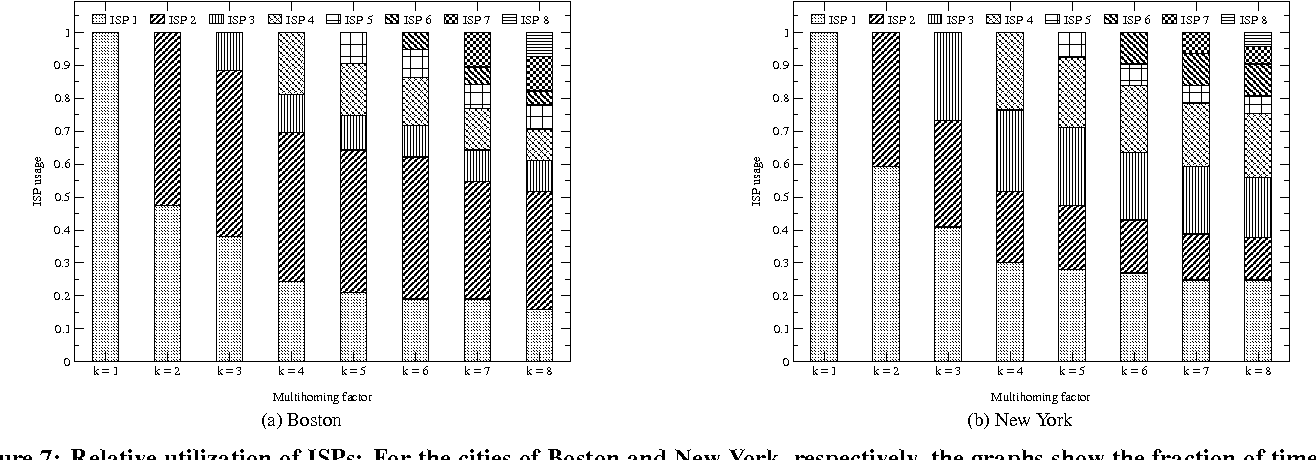 Figure 7: Relative utilization of ISPs: For the cities of Boston and New York, respectively, the graphs show the fraction of time the ISPs in the naive k-multihoming solutions at the city are utilized in the optimal schedule.