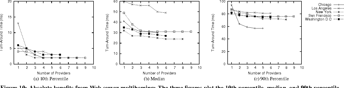 Figure 10: Absolute benefits from Web server multihoming: The three figures plot the 10th percentile, median, and 90th percentile download time for k-multihoming options. Note that the y-axes are on different scales.