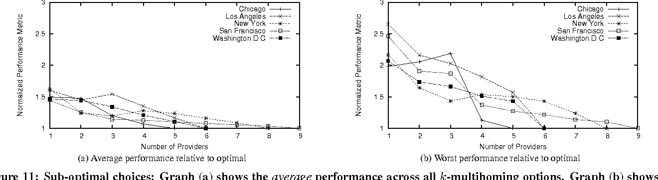 Figure 11: Sub-optimal choices: Graph (a) shows the average performance across all k-multihoming options. Graph (b) shows the performance of the worst k-multihoming option. In both graphs, the y-axis is relative to the optimal k-multihoming solution.