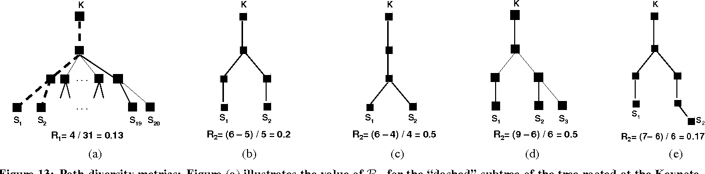 """Figure 13: Path diversity metrics: Figure (a) illustrates the value of R1 for the """"dashed"""" subtree of the tree rooted at the Keynote node K. Figures (b)–(e) illustrate the computation of R2."""