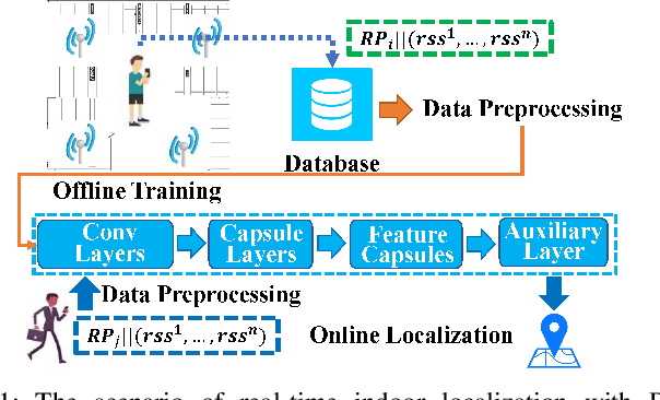 Figure 1 for EdgeLoc: An Edge-IoT Framework for Robust Indoor Localization Using Capsule Networks