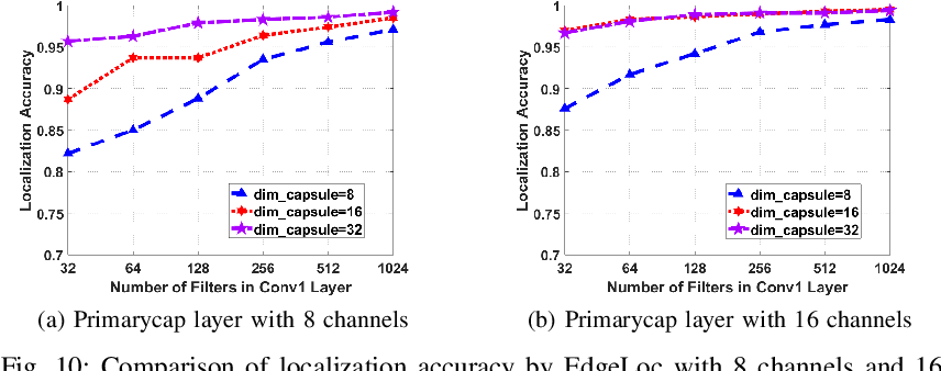 Figure 2 for EdgeLoc: An Edge-IoT Framework for Robust Indoor Localization Using Capsule Networks