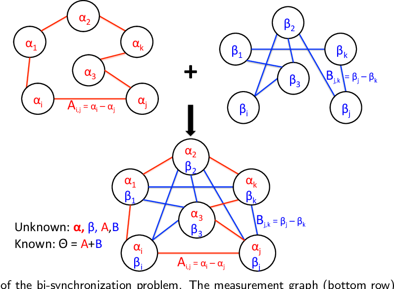 Figure 1 for An extension of the angular synchronization problem to the heterogeneous setting